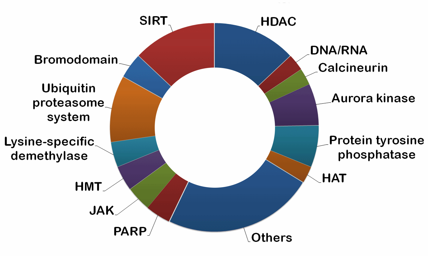 Target distribution of Epigenetics Collection