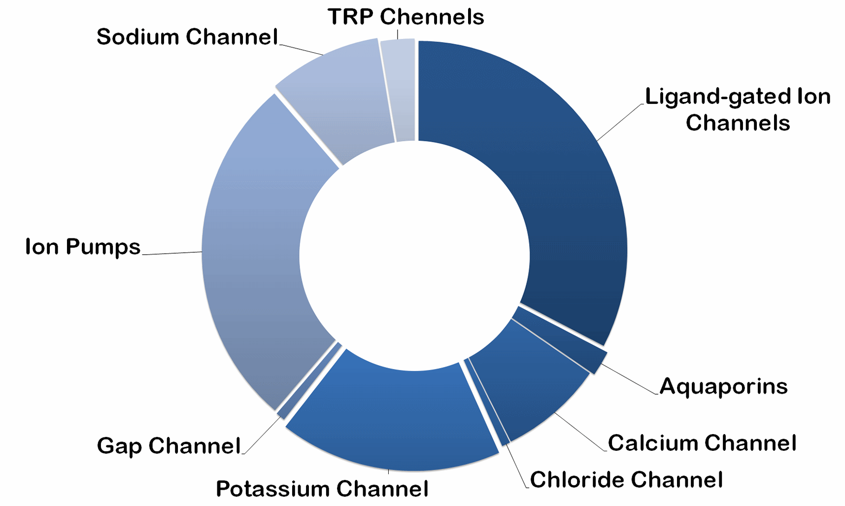 Target distribution of Ion Channel Collection